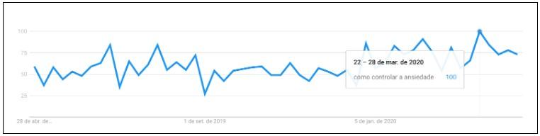 "gráfico do Google Trends de busca do termo ""como controlar a ansiedade"" entre 22 a 28 de março de 2020"