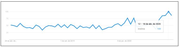 """gráfico do Google Trends de busca da palavra """"insônia"""" entre 12 e 18 de abril de 2020"""