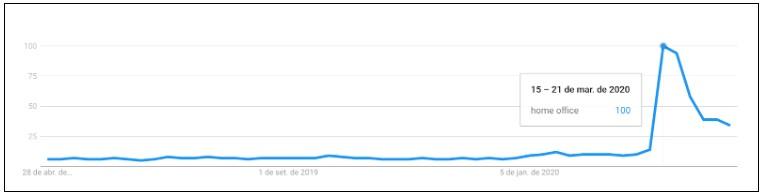 """gráfico do Google Trends de busca da expressão """"home office"""" entre 15 e 21 de março de 2020"""