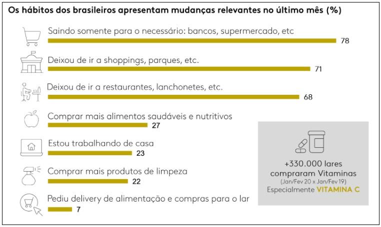 Gráfico da pesquisa Kantar Ibope sobre as mudanças relevantes nos hábitos de consumo do brasileiro em março
