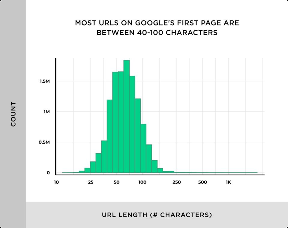 pesquisa backlinko comprimento URL