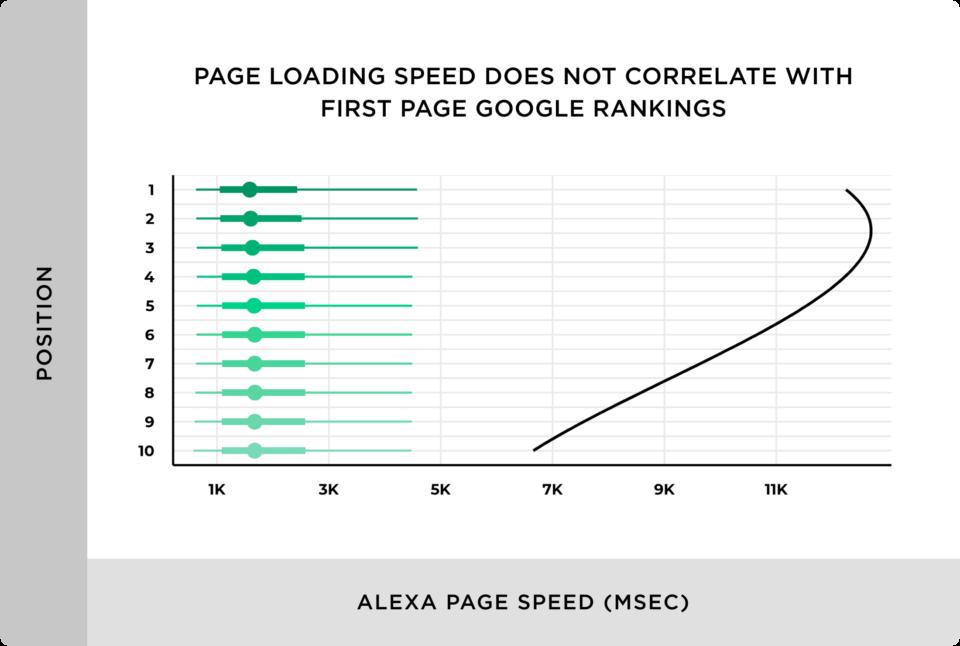 Velocidade de carregamento pesquisa