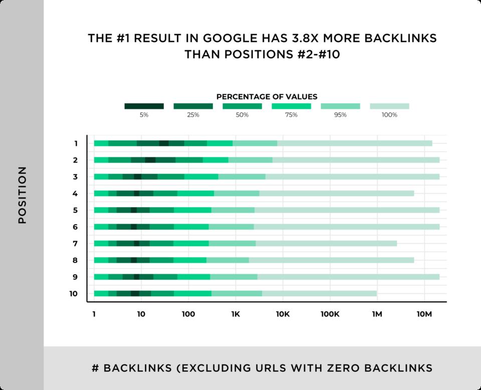 Pesquisa backlink número de backlinks