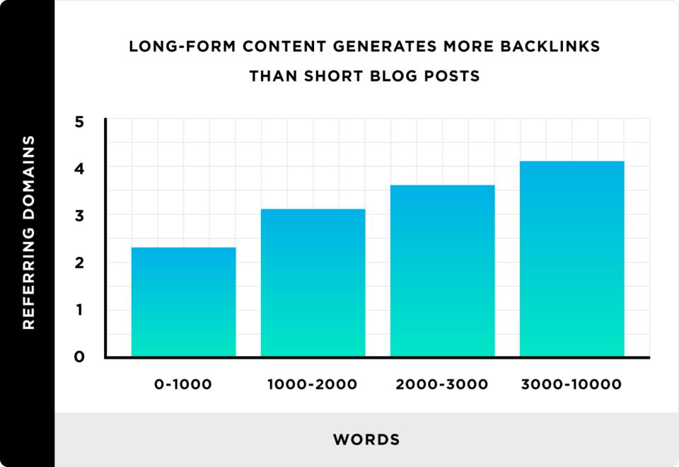 Pesquisa sobre conteúdo longo