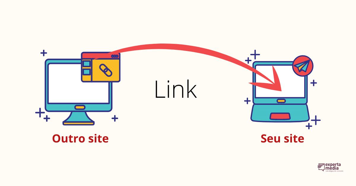 exemplo de sites com backlinks