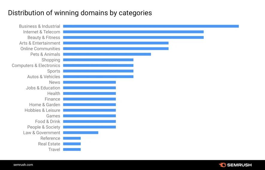 gráfico-semrush-segmentos-vencedores
